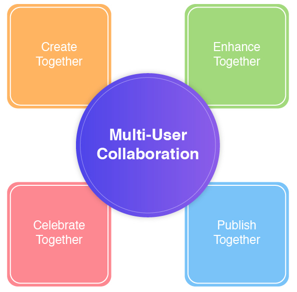 Multi User Collaboration